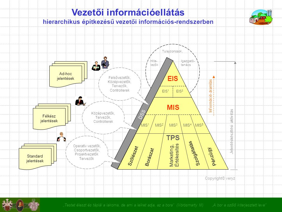 """""""Testet éleszt és táplál a lakoma, de ami a lelket adja, az a bora (Vörösmarty M) """"A bor a szőlő kiterjesztett leve Vezetői információellátás hierarchikus építkezésű vezetői információs-rendszerben MIS EIS TPS DSS MIS 1 MIS 2 MIS 3 MIS 4 MIS 5 Szőlészet Borászat PénzügySzolgáltatás Marketing, Értékesítés Jelentéskészítési aktivitás Tulajdonosok, Igazgató- tanács Hite- lezők Felsővezetők, Középvezetők, Tervezők, Controllerek Középvezetők, Tervezők, Controllerek Operatív vezetők, Csoportvezetők, Projektvezetők Tervezők Információ-áramlás EIS 1 EIS 2 Ad-hoc jelentések Félkész jelentések Standard jelentések Copyright© veryz"""