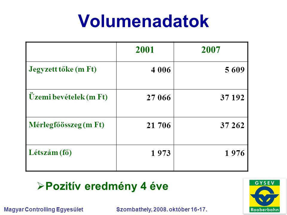 Magyar Controlling Egyesület Szombathely, 2008. október 16-17. Volumenadatok  Pozitív eredmény 4 éve 20012007 Jegyzett tőke (m Ft) 4 0065 609 Üzemi b