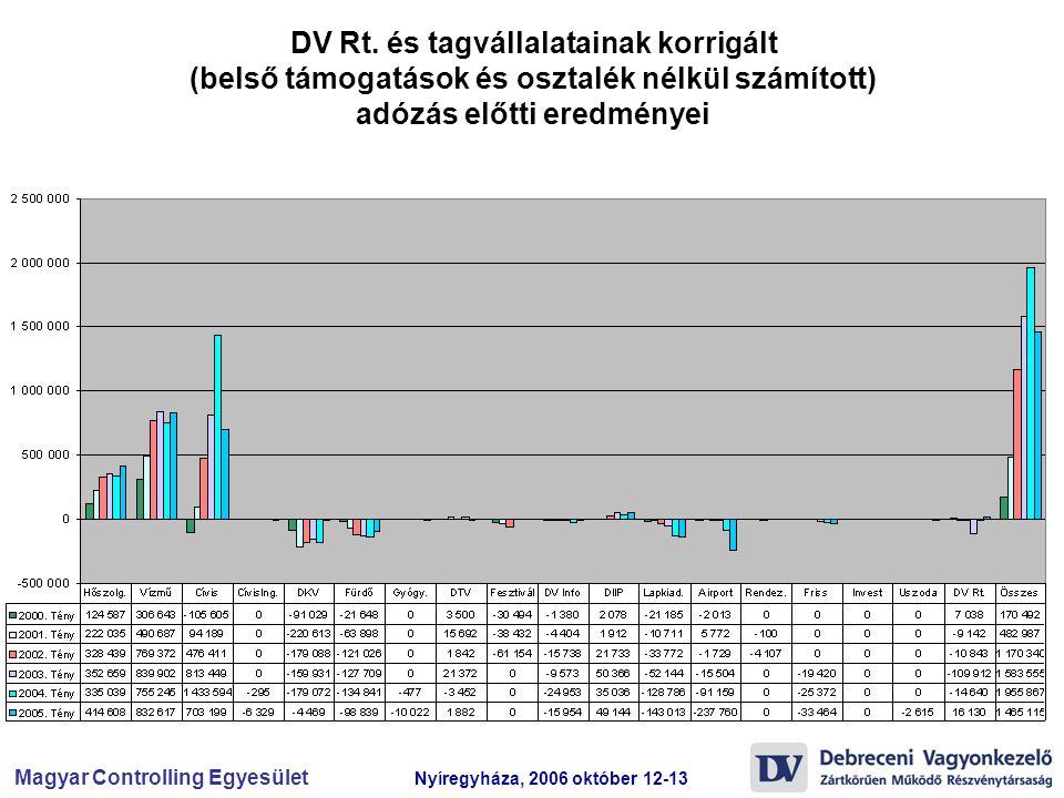 Magyar Controlling Egyesület Nyíregyháza, 2006 október 12-13 DV Rt. és tagvállalatainak korrigált (belső támogatások és osztalék nélkül számított) adó