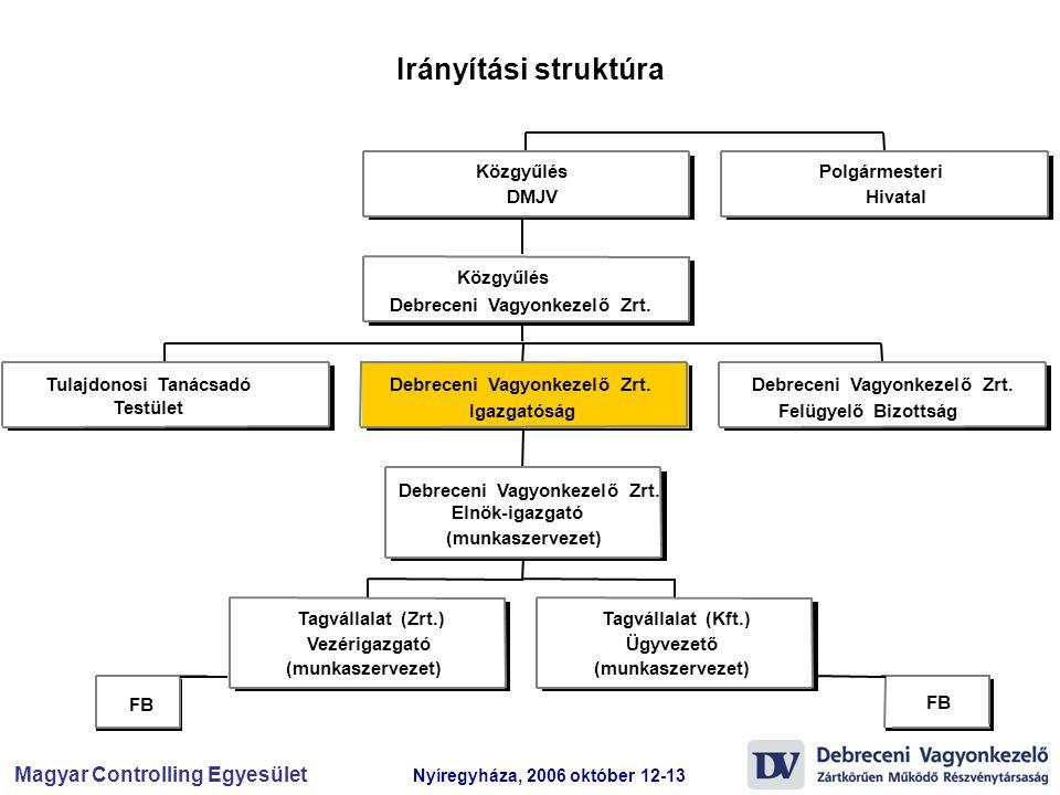 Magyar Controlling Egyesület Nyíregyháza, 2006 október 12-13 Irányítási struktúra FB Tulajdonosi Tanácsadó Testület Tagvállalat (Zrt.) Vezérigazgató (