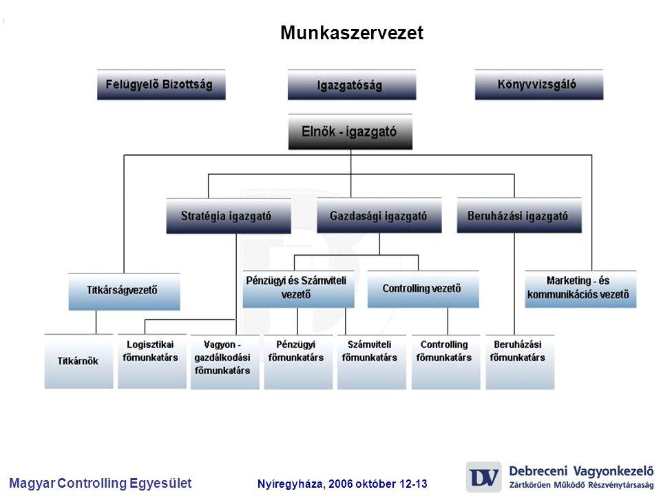Magyar Controlling Egyesület Nyíregyháza, 2006 október 12-13 Munkaszervezet
