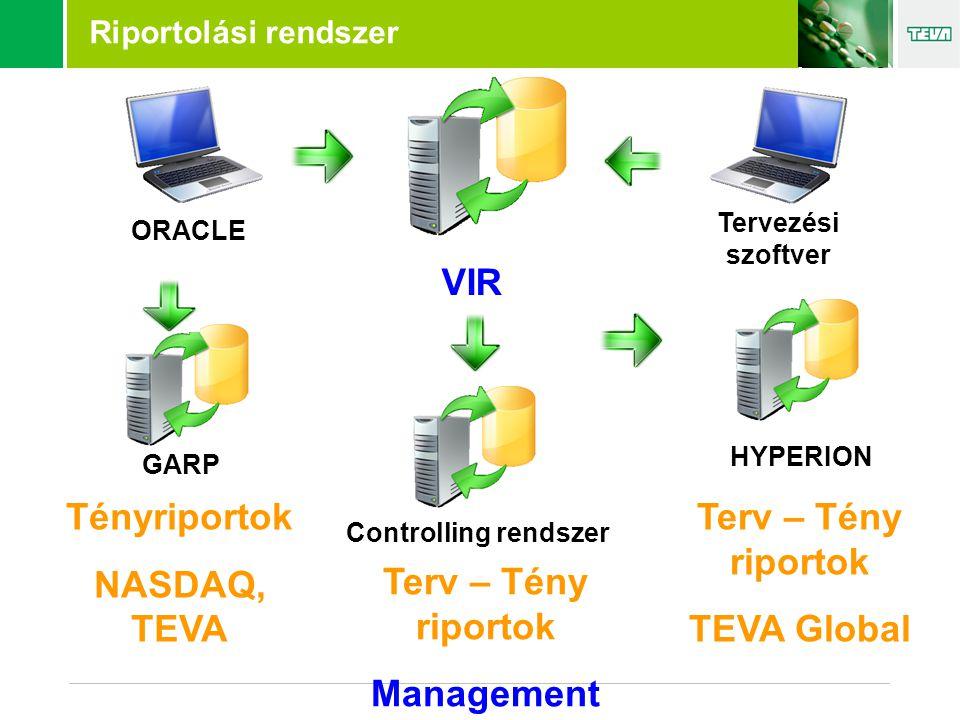 Riportolási rendszer VIR GARP Controlling rendszer HYPERION Tényriportok NASDAQ, TEVA Terv – Tény riportok Management Terv – Tény riportok TEVA Global ORACLE Tervezési szoftver