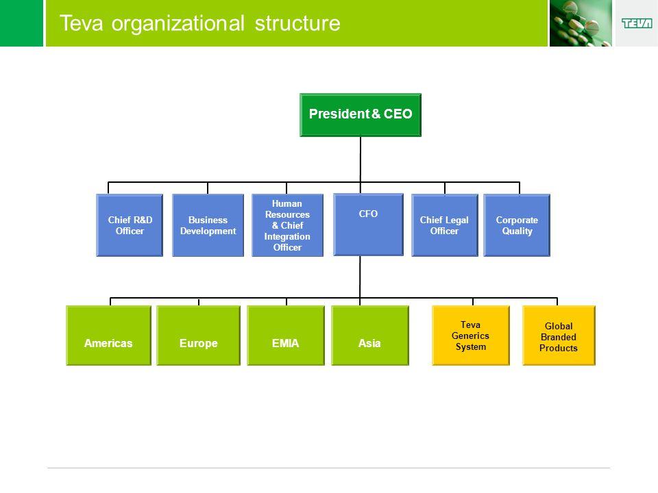 1.Számviteli szemléletű riportok Magyar szabályok szerint készült éves beszámolók US GAAP szabályok szerint készült havi, negyedéves, éves riportok 2.Üzleti szemléletű riportok Teva generic system-gyártás és GR&D Marketing BU-ok, régiók, ország/partner Global funkcionális szervezetek 3.Global integrált rendszer az Oracle A modulok folyamatos bevezetése A Finance már bevezetésre került Teva szinten Riport típusok