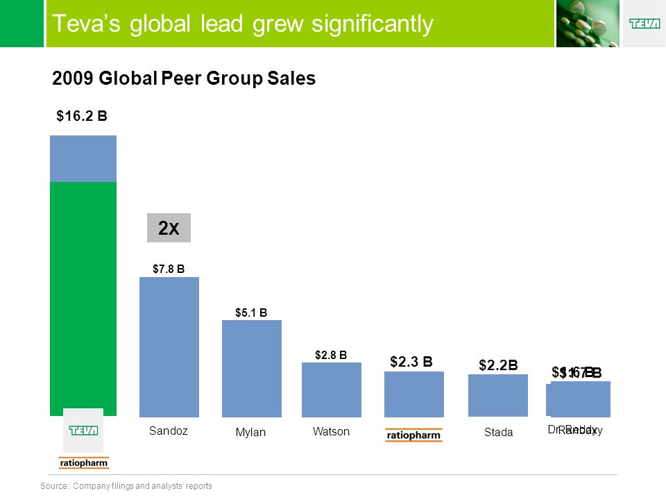 Teva's global lead grew significantly 2009 Global Peer Group Sales $13.9 B $7.8 B Sandoz $5.1 B Mylan $2.8 B Watson $2.3 B $2.2B Stada Ranbaxy $1.7 B Source:Company filings and analysts' reports $16.2 B $1.6 B Dr.