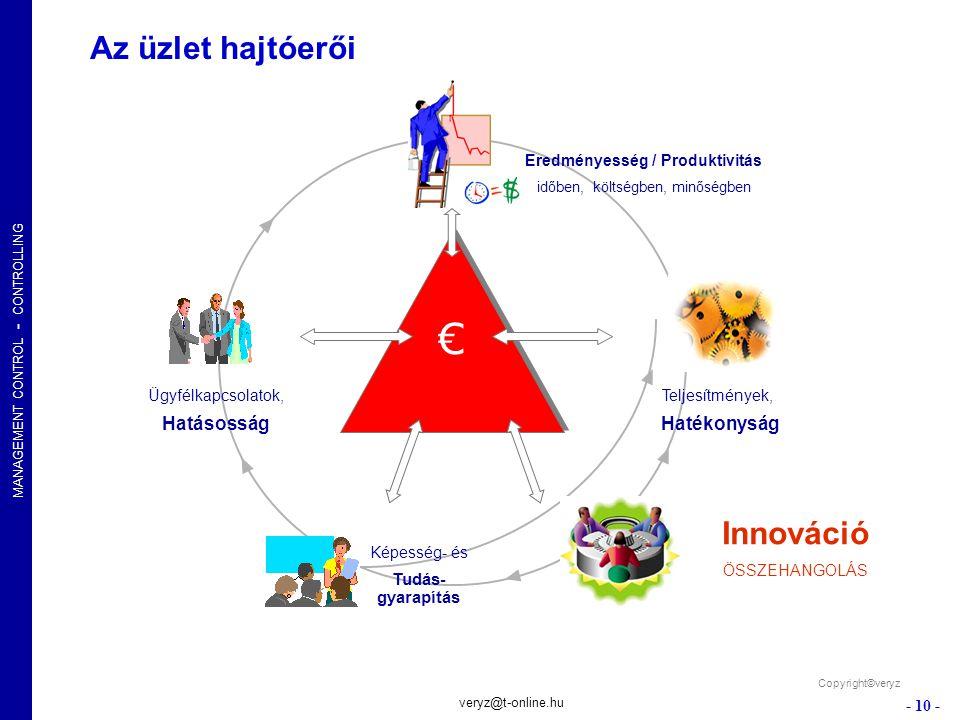 MANAGEMENT CONTROL - CONTROLLING - 10 - veryz@t-online.hu Az üzlet hajtóerői Copyright©veryz Eredményesség / Produktivitás időben, költségben, minőség