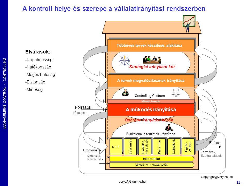 MANAGEMENT CONTROL - CONTROLLING - 11 - veryz@t-online.hu A kontroll helye és szerepe a vállalatirányítási rendszerben Funkcionális-területek irányítá