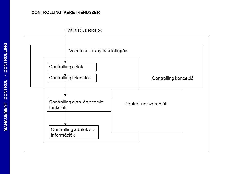 MANAGEMENT CONTROL - CONTROLLING Controlling célok Controlling feladatok Controlling alap- és szerviz- funkciók CONTROLLING KERETRENDSZER Controlling