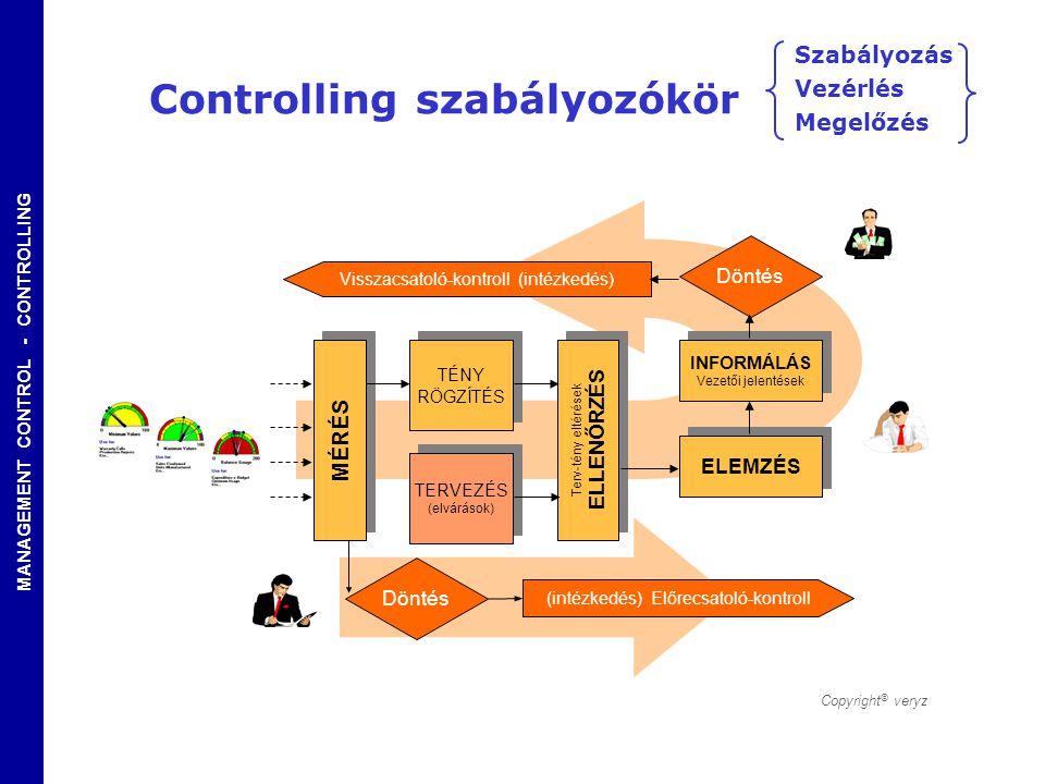 MANAGEMENT CONTROL - CONTROLLING MÉRÉS TÉNY RÖGZÍTÉS TÉNY RÖGZÍTÉS TERVEZÉS (elvárások) TERVEZÉS (elvárások) Terv-tény eltérések ELLENŐRZÉS Terv-tény
