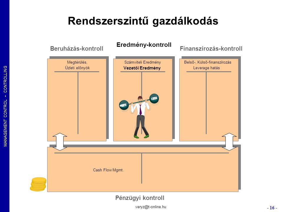 MANAGEMENT CONTROL - CONTROLLING - 16 - veryz@t-online.hu Rendszerszintű gazdálkodás Beruházás-kontroll Eredmény-kontroll Finanszírozás-kontroll Pénzü