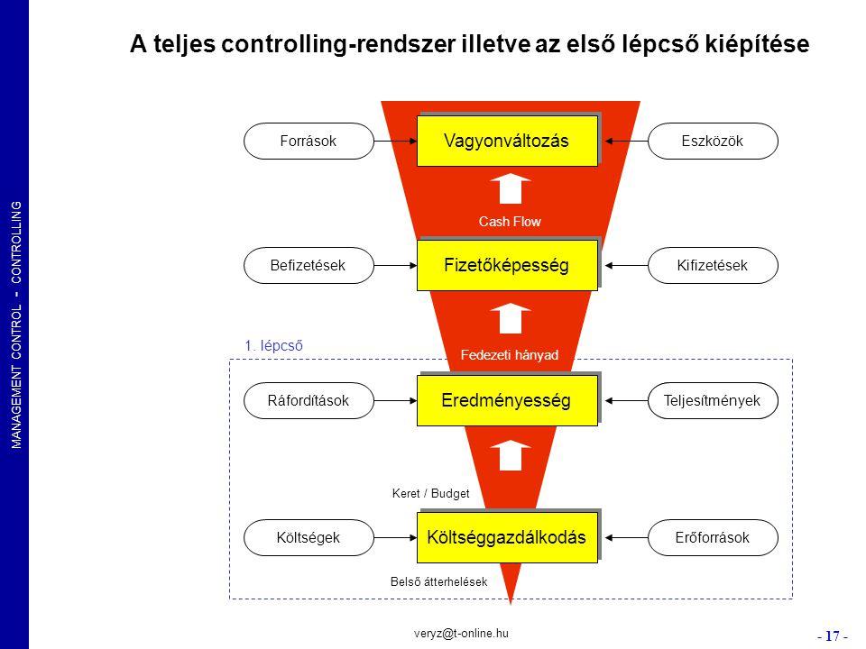 MANAGEMENT CONTROL - CONTROLLING - 17 - veryz@t-online.hu Vagyonváltozás Fizetőképesség Eredményesség Költséggazdálkodás ForrásokEszközök BefizetésekK