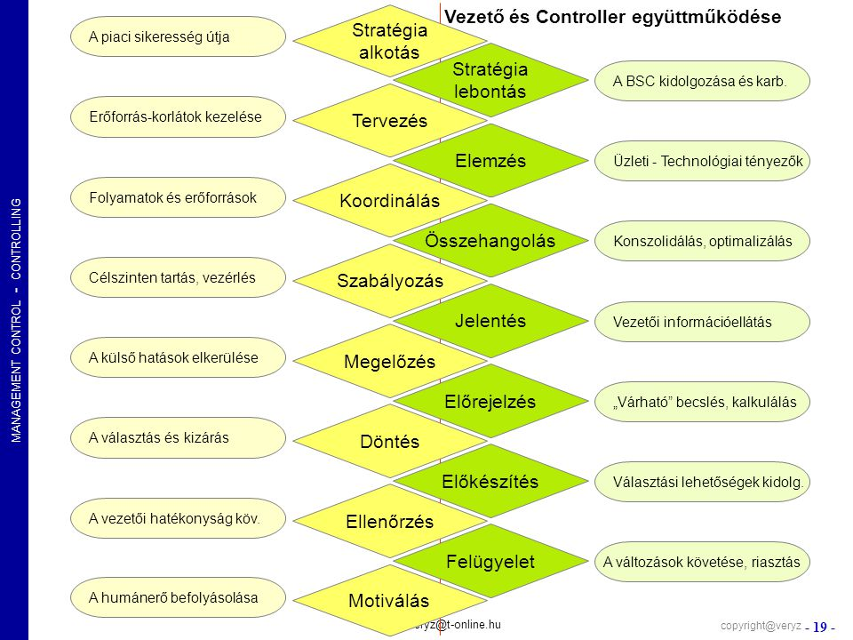 MANAGEMENT CONTROL - CONTROLLING - 19 - veryz@t-online.hu Stratégia alkotás Stratégia lebontás Tervezés Elemzés Szabályozás Koordinálás Jelentés Megel