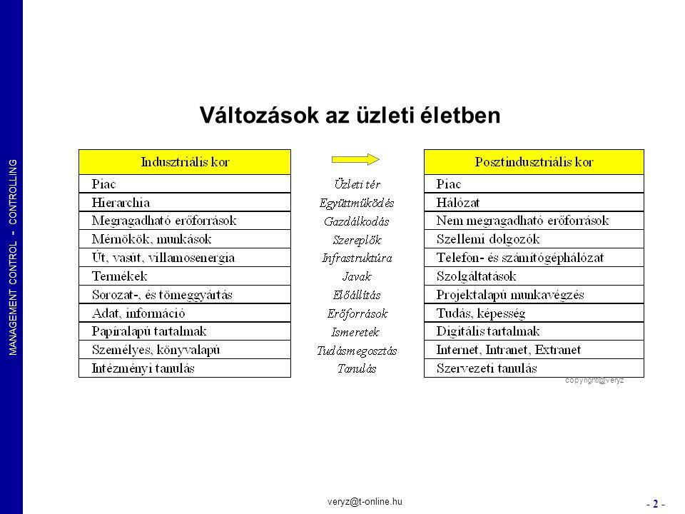 MANAGEMENT CONTROL - CONTROLLING - 23 - veryz@t-online.hu Kapcsolat kontroll Vevő-kapcsolatok, Szállító-kapcsolatok, Üzleti partnerkapcs.