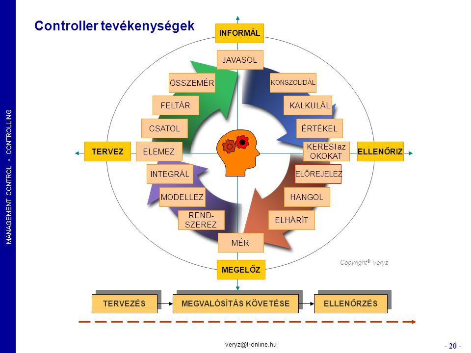 MANAGEMENT CONTROL - CONTROLLING - 20 - veryz@t-online.hu Controller tevékenységek TERVEZELEMEZ CSATOL KALKULÁL KERESI az OKOKAT ELLENŐRIZ INTEGRÁL MO