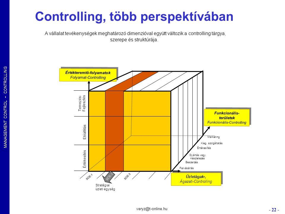 MANAGEMENT CONTROL - CONTROLLING - 22 - veryz@t-online.hu Controlling, több perspektívában A vállalat tevékenységek meghatározó dimenzióval együtt vál