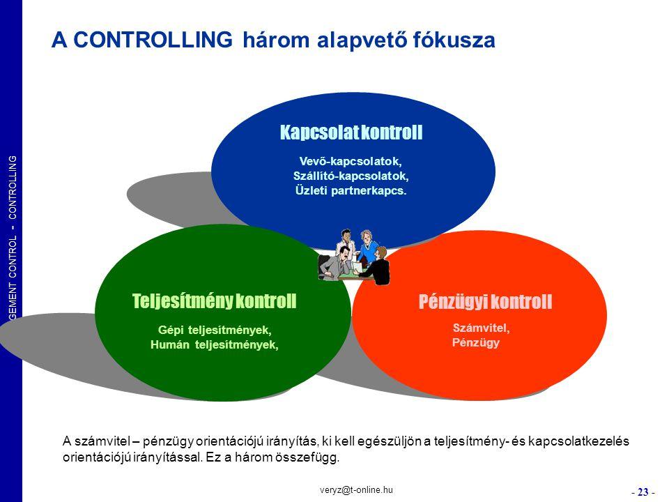 MANAGEMENT CONTROL - CONTROLLING - 23 - veryz@t-online.hu Kapcsolat kontroll Vevő-kapcsolatok, Szállító-kapcsolatok, Üzleti partnerkapcs. Pénzügyi kon