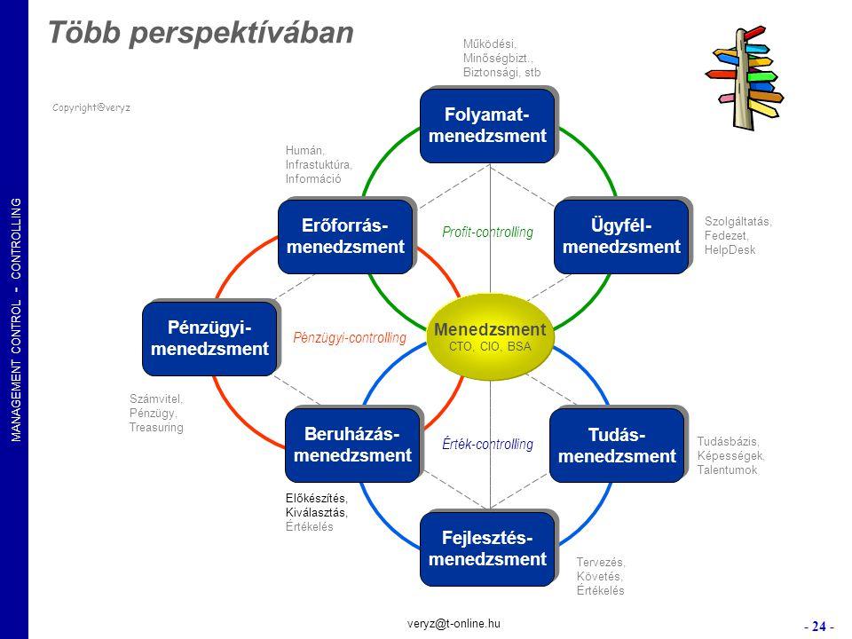 MANAGEMENT CONTROL - CONTROLLING - 24 - veryz@t-online.hu Copyright@veryz Folyamat- menedzsment Folyamat- menedzsment Fejlesztés- menedzsment Fejleszt