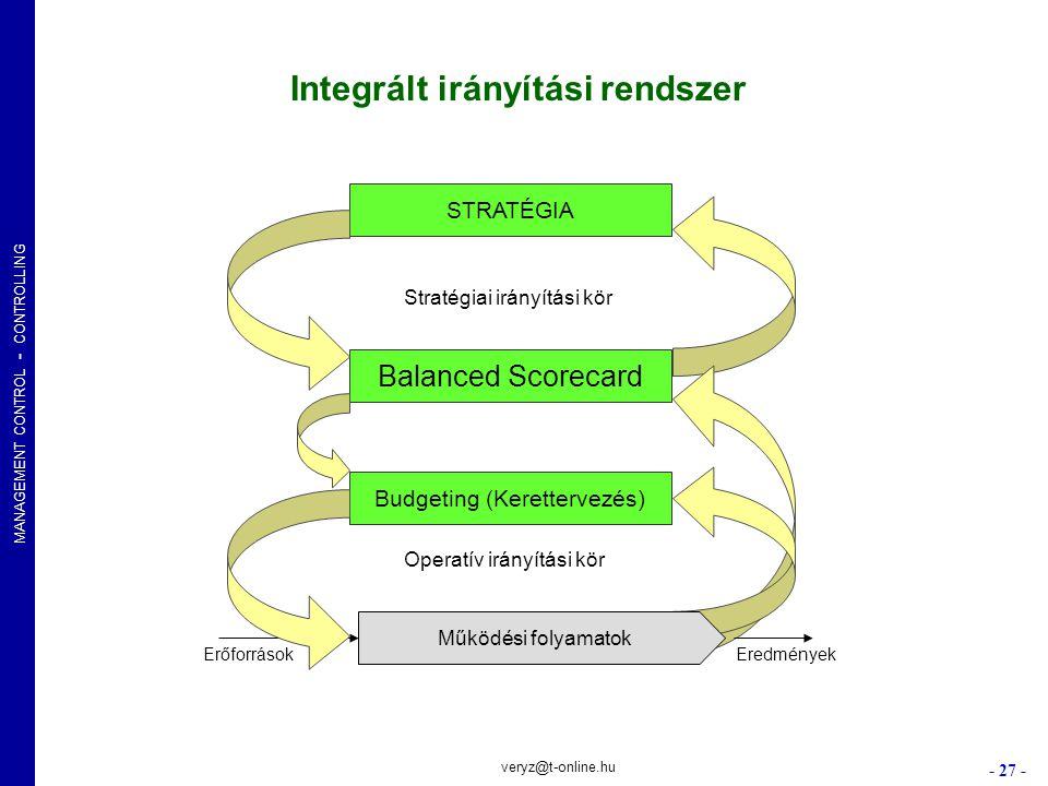 MANAGEMENT CONTROL - CONTROLLING - 27 - veryz@t-online.hu STRATÉGIA Balanced Scorecard Budgeting (Kerettervezés) Működési folyamatok Integrált irányít