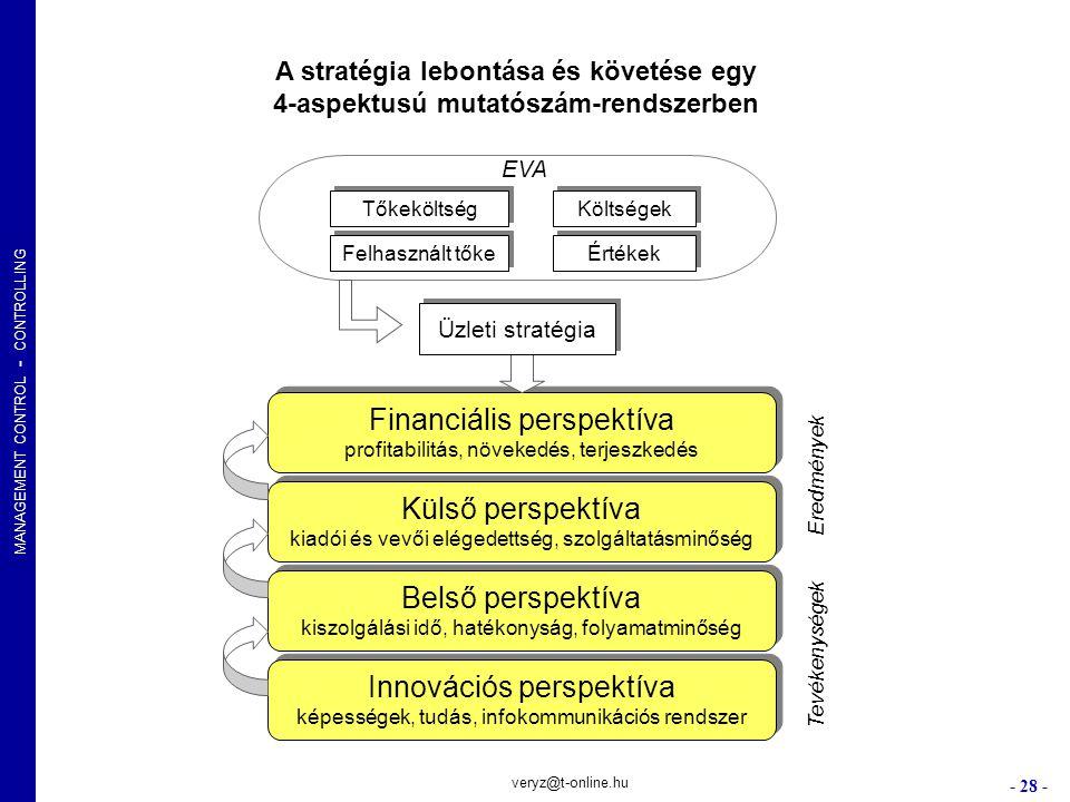 MANAGEMENT CONTROL - CONTROLLING - 28 - veryz@t-online.hu Financiális perspektíva profitabilitás, növekedés, terjeszkedés Financiális perspektíva prof