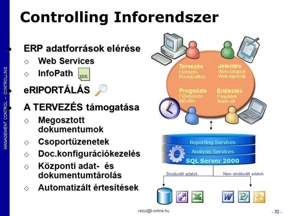 MANAGEMENT CONTROL - CONTROLLING - 32 - veryz@t-online.hu Controlling Inforendszer Tervezés Elemzés Kockázatkez. Jelentés Web-űrlapok Web-kijelzők Pro