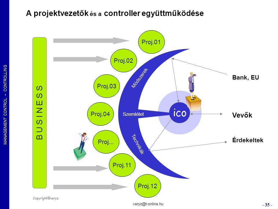 MANAGEMENT CONTROL - CONTROLLING - 35 - veryz@t-online.hu Szemlélet ico Proj.01 Proj.02 Proj.03 Proj.04 Proj.12 Proj.11 Proj... Bank, EU Vevők Érdekel