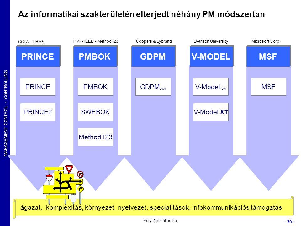 MANAGEMENT CONTROL - CONTROLLING - 36 - veryz@t-online.hu PRINCE PMBOK GDPM V-MODEL MSF PRINCE PRINCE2 PMBOK Method123 SWEBOK GDPM 2001 V-Model 1997 M