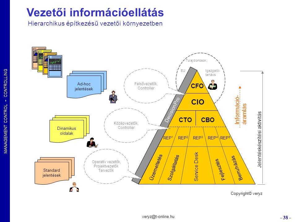 MANAGEMENT CONTROL - CONTROLLING - 38 - veryz@t-online.hu Vezetői információellátás Hierarchikus építkezésű vezetői környezetben CIO CFO DecisionPro R