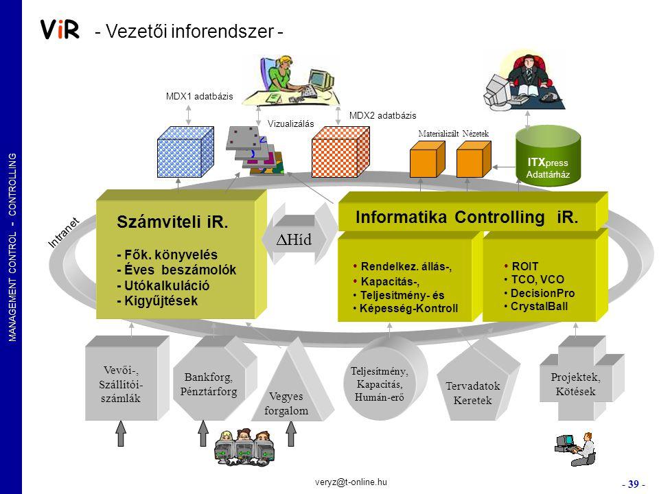 MANAGEMENT CONTROL - CONTROLLING - 39 - veryz@t-online.hu Rendelkez. állás-, Kapacitás-, Teljesítmény- és Képesség-Kontroll Számviteli iR. - Fők. köny