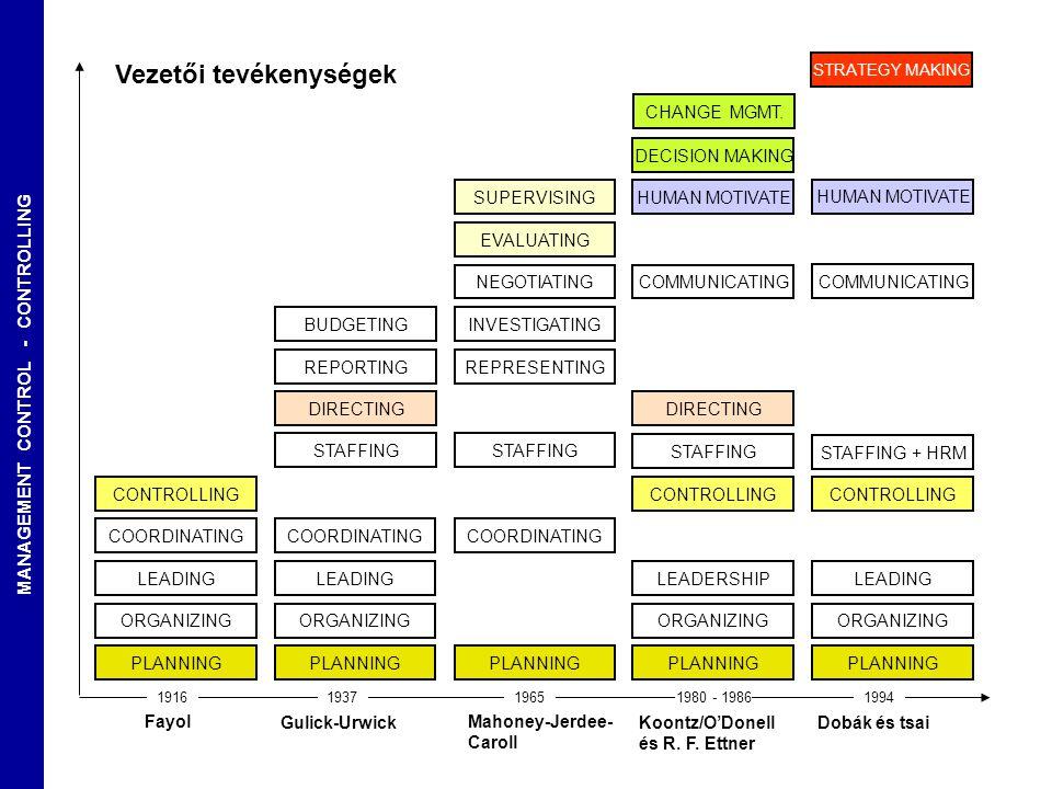 MANAGEMENT CONTROL - CONTROLLING - 5 - veryz@t-online.hu Üzletirányítási perspektívák Operatív irányítás Stratégiai irányítás Normatív irányítás KONTROLL Controlling Befolyásolhatóság Átláthatóság Differenciáltság