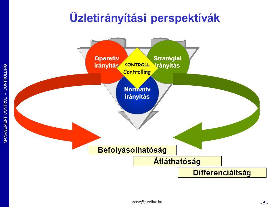 MANAGEMENT CONTROL - CONTROLLING - 6 - veryz@t-online.hu PIAC HÁLÓZAT HIEARCHIA Piaci Koordináció Hierarchikus Koordináció Piaci és szervezeti koordináció - alapséma CsereSzállítási szerződés Keret- szerződés Licence szerződés Közös- Vállalat Profit- Centrum Funkcionális Szervezet DezintegrációIntegráció