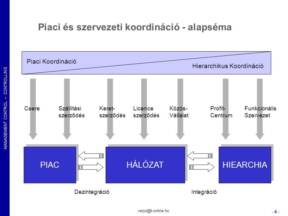 MANAGEMENT CONTROL - CONTROLLING - 27 - veryz@t-online.hu STRATÉGIA Balanced Scorecard Budgeting (Kerettervezés) Működési folyamatok Integrált irányítási rendszer ErőforrásokEredmények Stratégiai irányítási kör Operatív irányítási kör