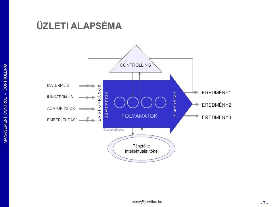 MANAGEMENT CONTROL - CONTROLLING - 8 - veryz@t-online.hu Szerviz-Centrum Költség- keret Eltérés Elsz.