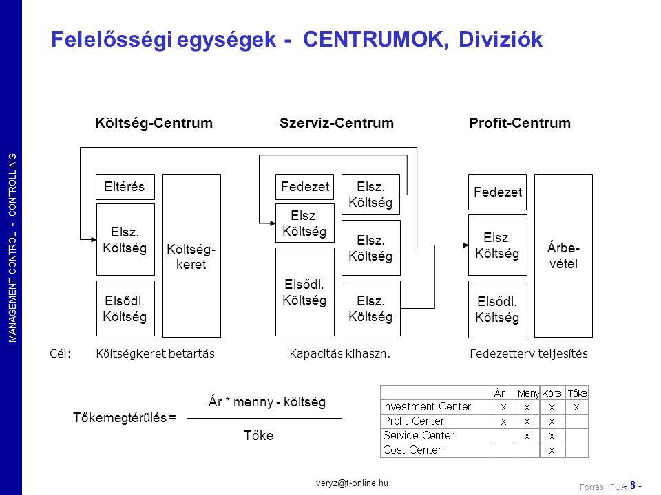MANAGEMENT CONTROL - CONTROLLING - 19 - veryz@t-online.hu Stratégia alkotás Stratégia lebontás Tervezés Elemzés Szabályozás Koordinálás Jelentés Megelőzés Előrejelzés Döntés Előkészítés Ellenőrzés A piaci sikeresség útja Erőforrás-korlátok kezelése Folyamatok és erőforrások Célszinten tartás, vezérlés A külső hatások elkerülése A választás és kizárás A vezetői hatékonyság köv.