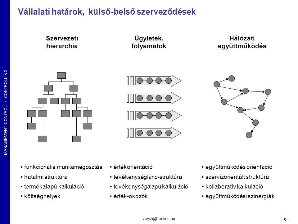 MANAGEMENT CONTROL - CONTROLLING - 9 - veryz@t-online.hu Szervezeti hierarchia Ügyletek, folyamatok Hálózati együttműködés funkcionális munkamegosztás
