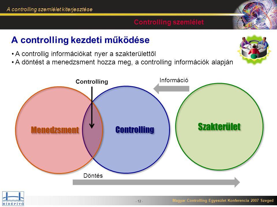 Magyar Controlling Egyesület Konferencia 2007 Szeged A controlling szemlélet kiterjesztése - 12 - Controlling Menedzsment Controlling Szakterület Dönt
