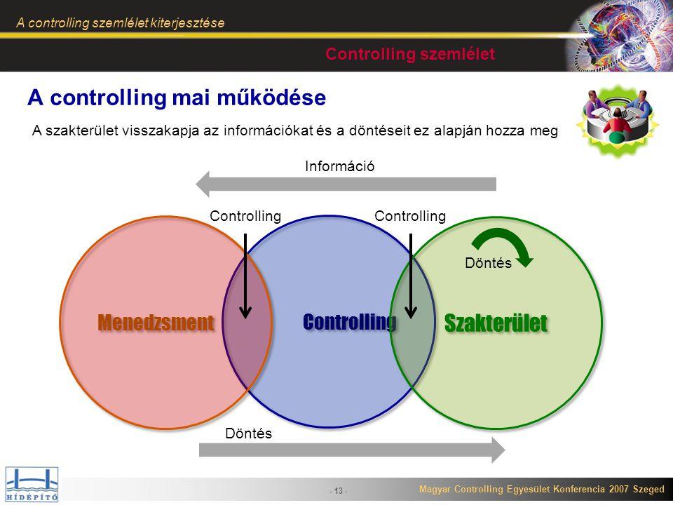 Magyar Controlling Egyesület Konferencia 2007 Szeged A controlling szemlélet kiterjesztése - 13 - Controlling Menedzsment Controlling Szakterület Dönt