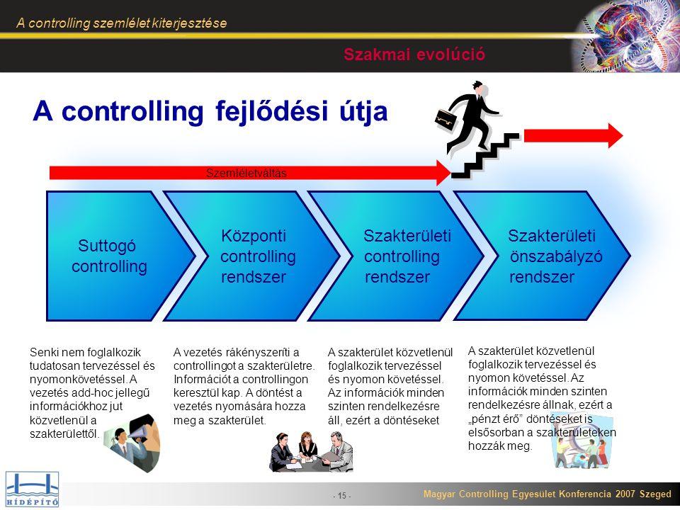 Magyar Controlling Egyesület Konferencia 2007 Szeged A controlling szemlélet kiterjesztése - 15 - Suttogó controlling Suttogó controlling Központi con