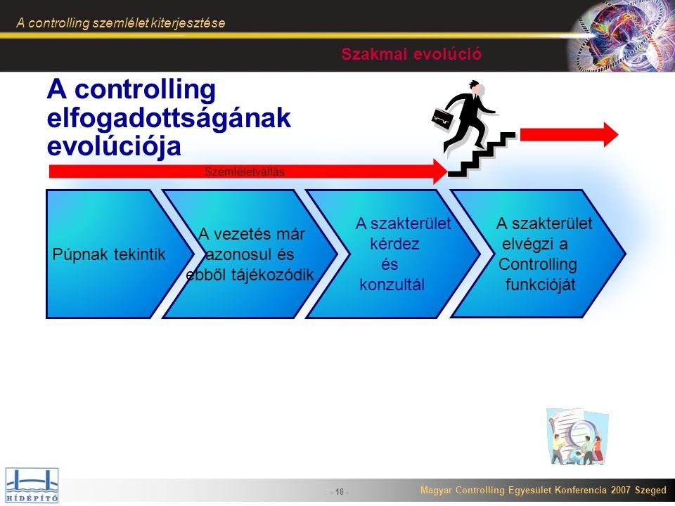 Magyar Controlling Egyesület Konferencia 2007 Szeged A controlling szemlélet kiterjesztése - 16 - Púpnak tekintik A vezetés már azonosul és ebből tájé