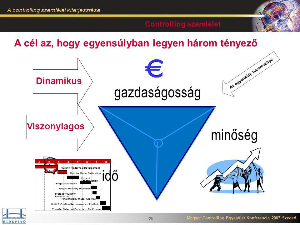 Magyar Controlling Egyesület Konferencia 2007 Szeged A controlling szemlélet kiterjesztése - 25 - idő minőség gazdaságosság A cél az, hogy egyensúlyba