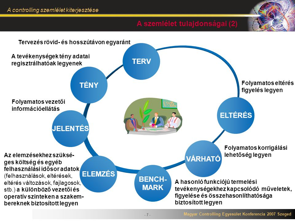 Magyar Controlling Egyesület Konferencia 2007 Szeged A controlling szemlélet kiterjesztése - 7 - TÉNY BENCH- MARK ELEMZÉS JELENTÉS TERV VÁRHATÓ ELTÉRÉ