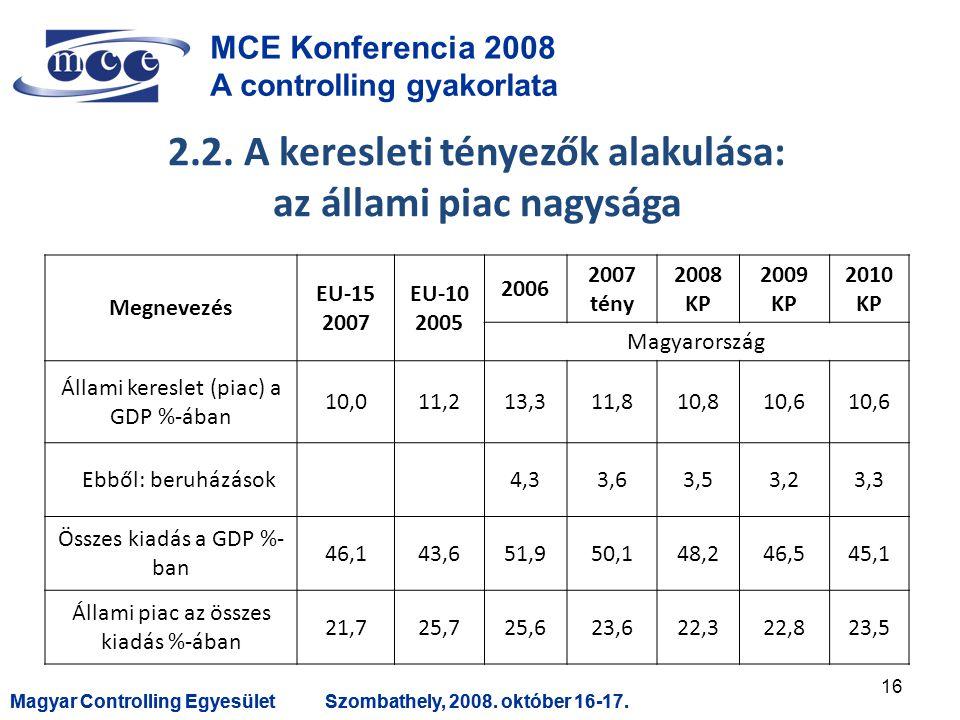 Magyar Controlling EgyesületSzombathely, 2008. október 16-17.Magyar Controlling EgyesületSzombathely, 2008. október 16-17. MCE Konferencia 2008 A cont