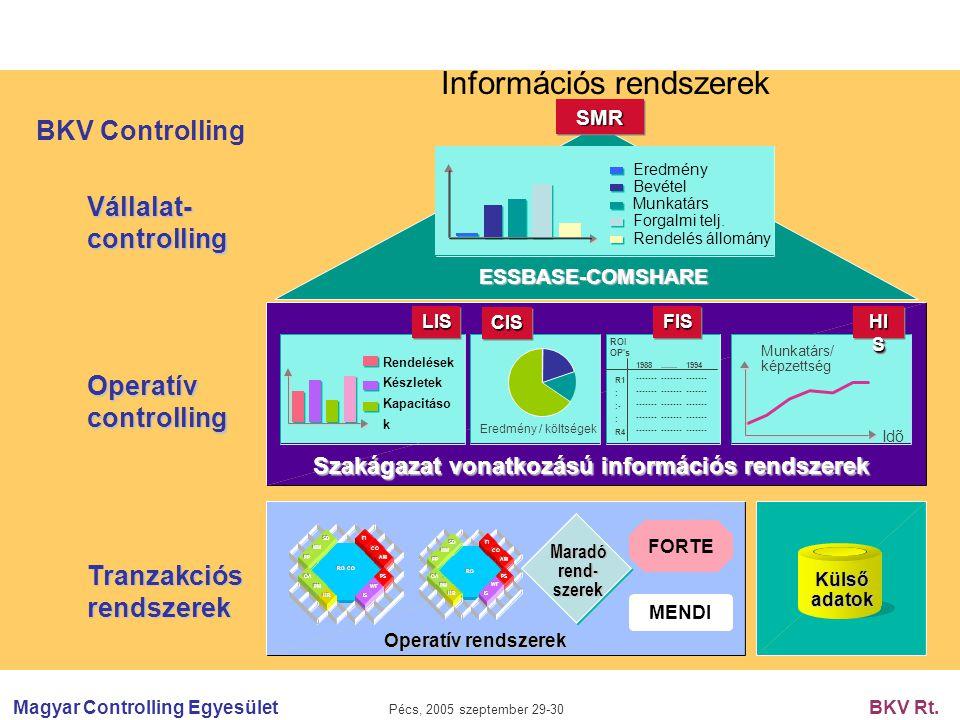 Magyar Controlling Egyesület Pécs, 2005 szeptember 29-30 BKV Rt. BKV Controlling Információs rendszerek Vállalat-controlling Operatív controlling Tran