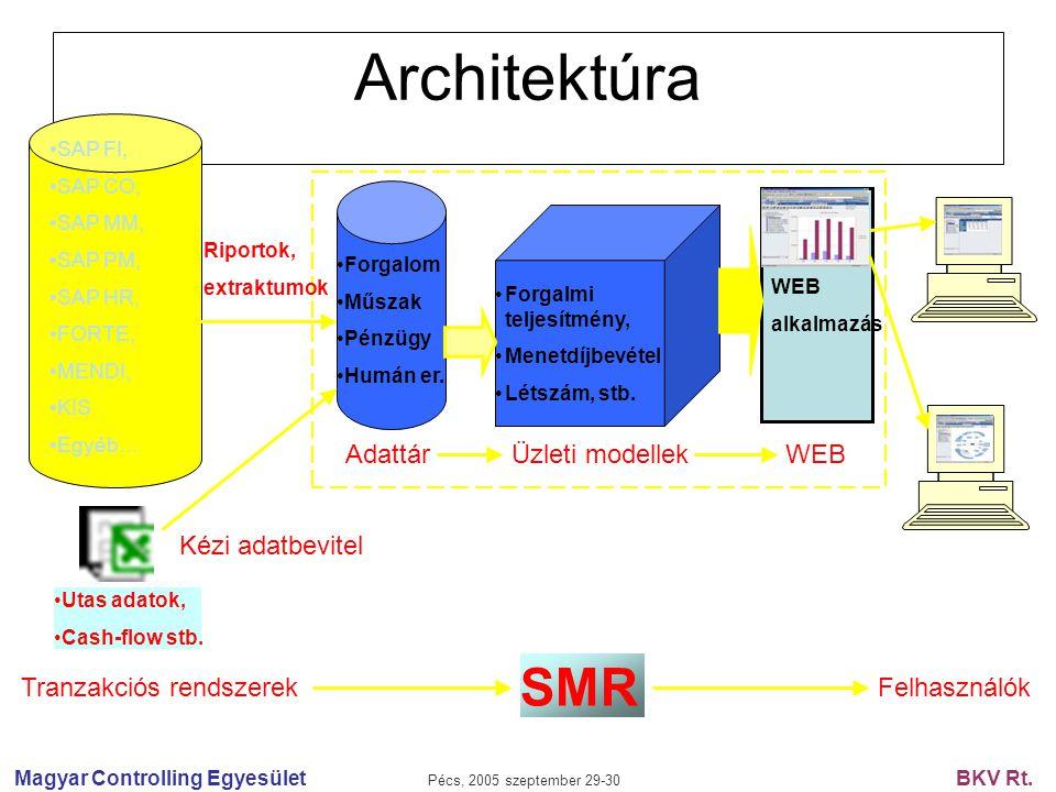 Magyar Controlling Egyesület Pécs, 2005 szeptember 29-30 BKV Rt. WEB alkalmazás Architektúra SAP FI, SAP CO, SAP MM, SAP PM, SAP HR, FORTE, MENDI, KIS