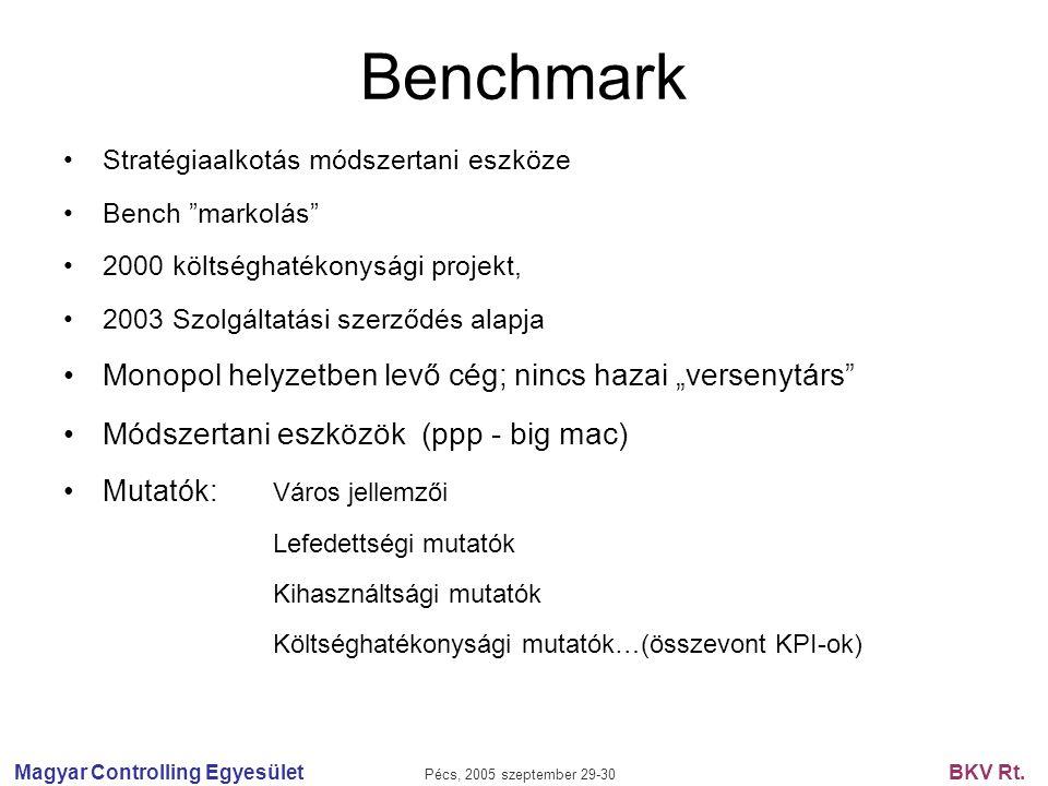 """Magyar Controlling Egyesület Pécs, 2005 szeptember 29-30 BKV Rt. Benchmark Stratégiaalkotás módszertani eszköze Bench """"markolás"""" 2000 költséghatékonys"""