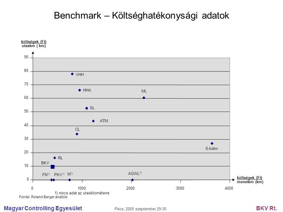 Magyar Controlling Egyesület Pécs, 2005 szeptember 29-30 BKV Rt. Benchmark – Költséghatékonysági adatok 1) nincs adat az utaskilométerre Forrás: Rolan
