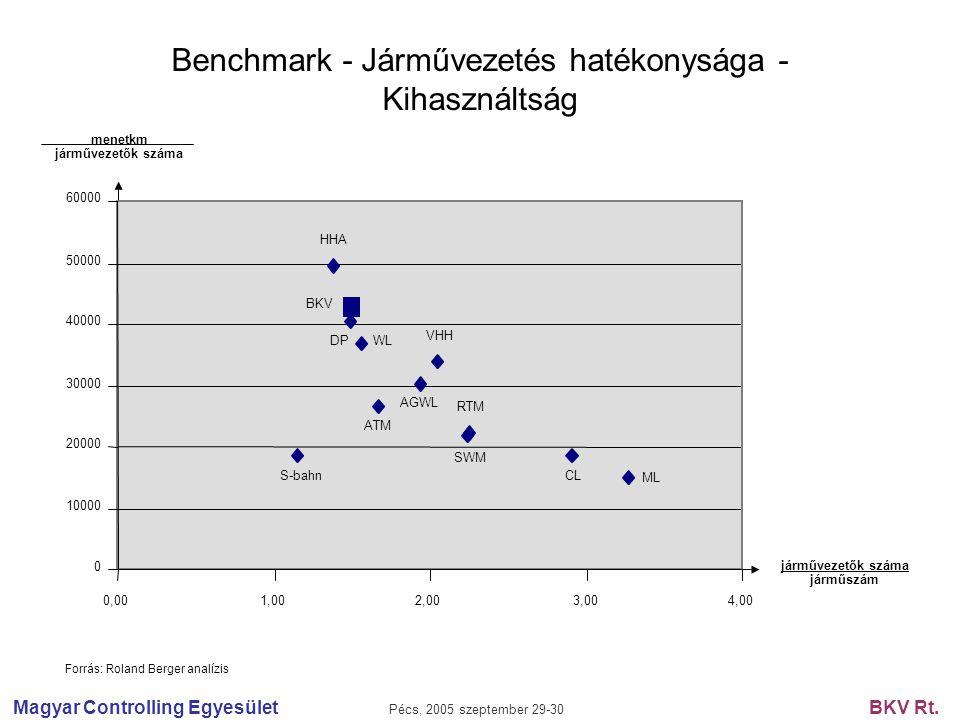 Magyar Controlling Egyesület Pécs, 2005 szeptember 29-30 BKV Rt. Benchmark - Járművezetés hatékonysága - Kihasználtság járművezetők száma járműszám 0