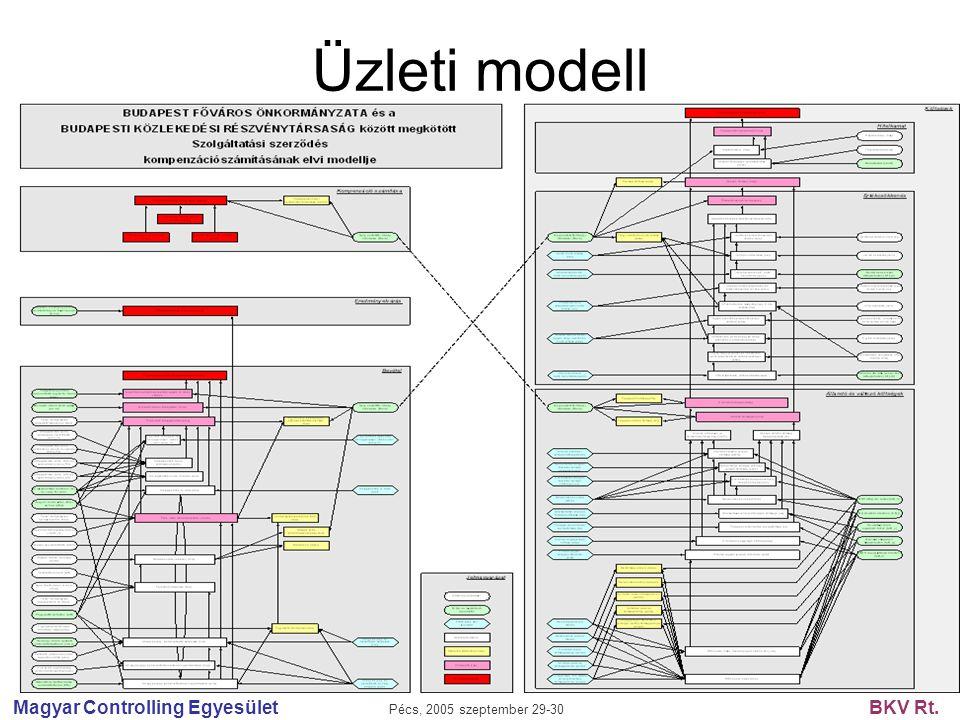 Magyar Controlling Egyesület Pécs, 2005 szeptember 29-30 BKV Rt. Üzleti modell