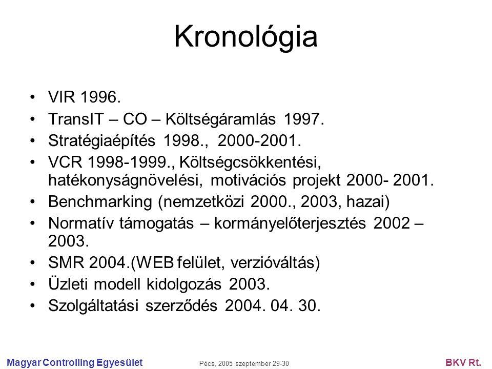 Magyar Controlling Egyesület Pécs, 2005 szeptember 29-30 BKV Rt. Kronológia VIR 1996. TransIT – CO – Költségáramlás 1997. Stratégiaépítés 1998., 2000-