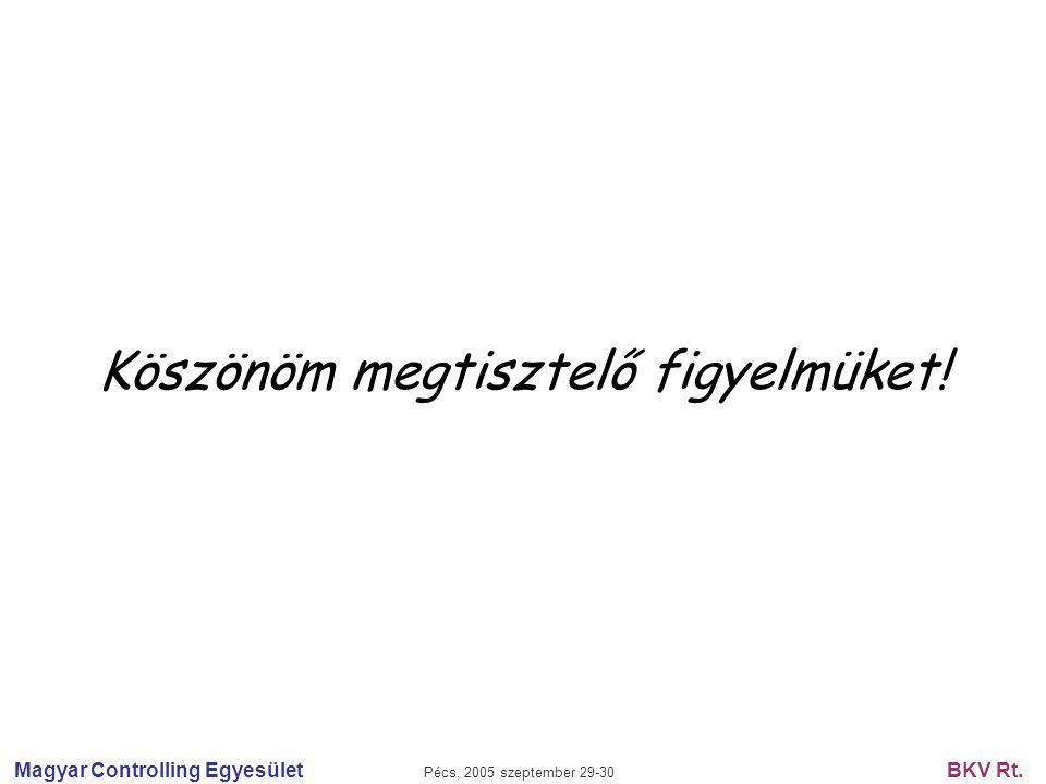 Magyar Controlling Egyesület Pécs, 2005 szeptember 29-30 BKV Rt. Köszönöm megtisztelő figyelmüket!