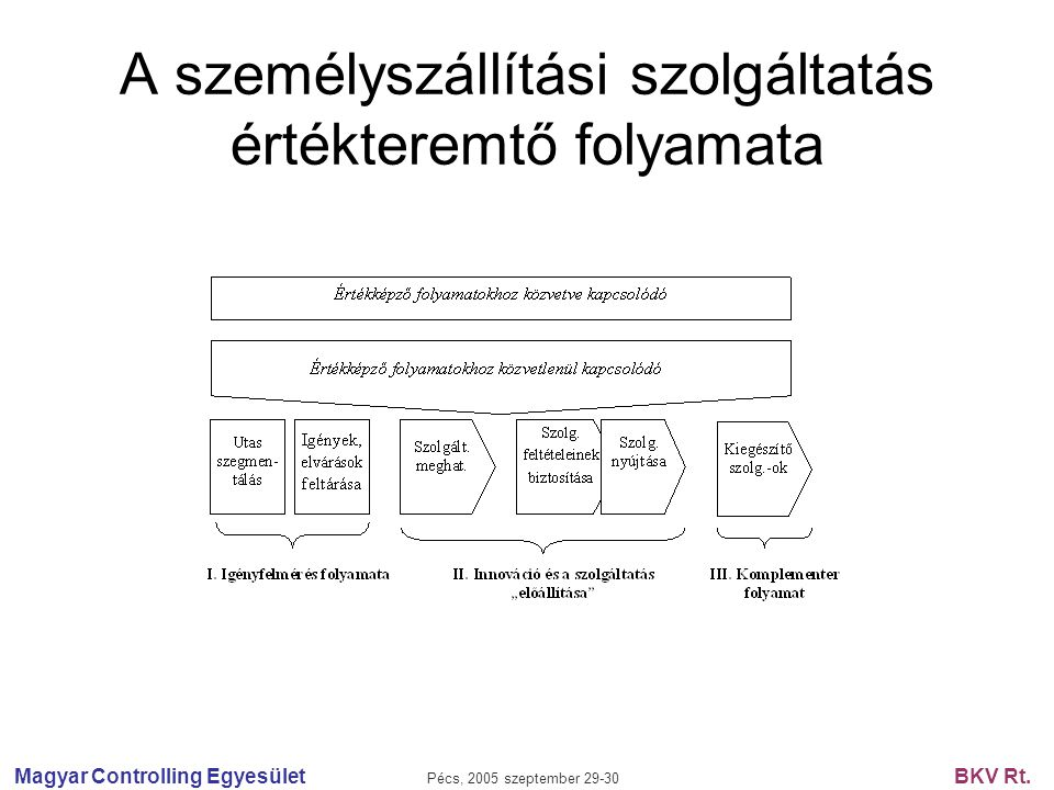 Magyar Controlling Egyesület Pécs, 2005 szeptember 29-30 BKV Rt. A személyszállítási szolgáltatás értékteremtő folyamata