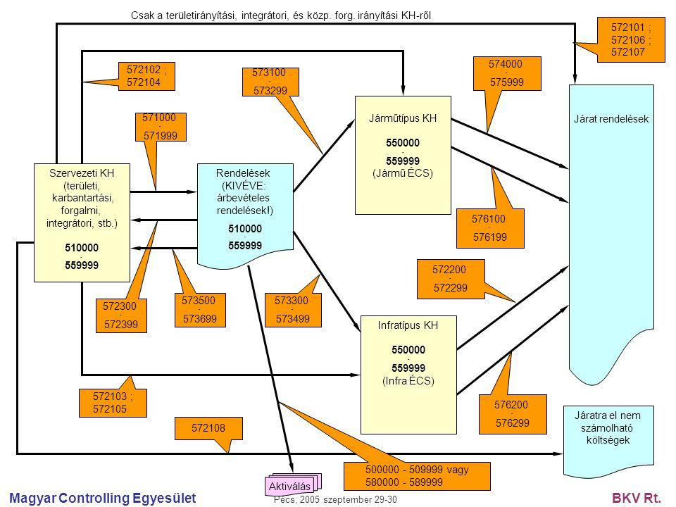 Magyar Controlling Egyesület Pécs, 2005 szeptember 29-30 BKV Rt. Szervezeti KH (területi, karbantartási, forgalmi, integrátori, stb.) 510000 - 559999